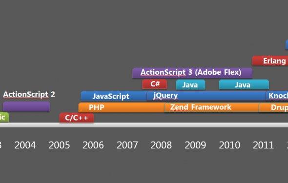 Языки программирования по