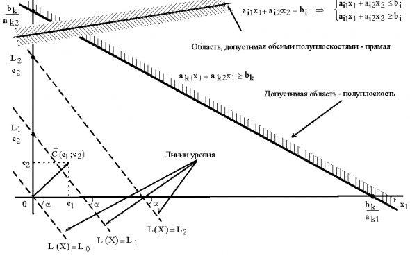 Решение задачи линейного