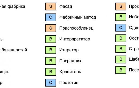 Список шаблонов